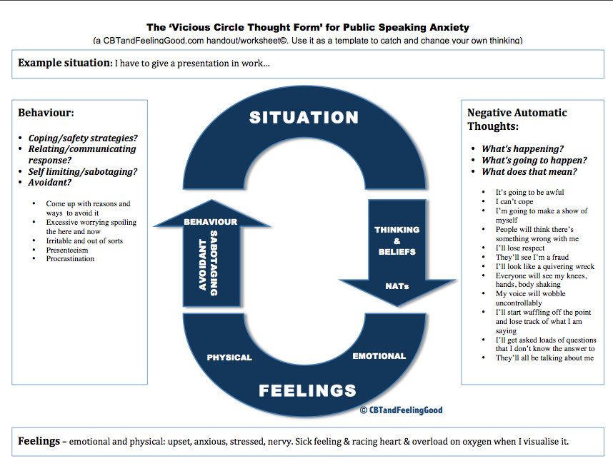 An example CBT 'vicious circle thought form' for Public Speaking Anxiety.. (1/4)