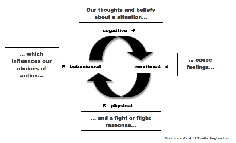 Do thoughts cause feelings and behaviours? A CBT view.. | Veronica ...