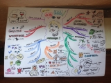 The Mind Map for the NCIRL '7 Deadly Sins' speaking event: