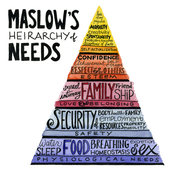 evidence to support maslows hierarchy of needs