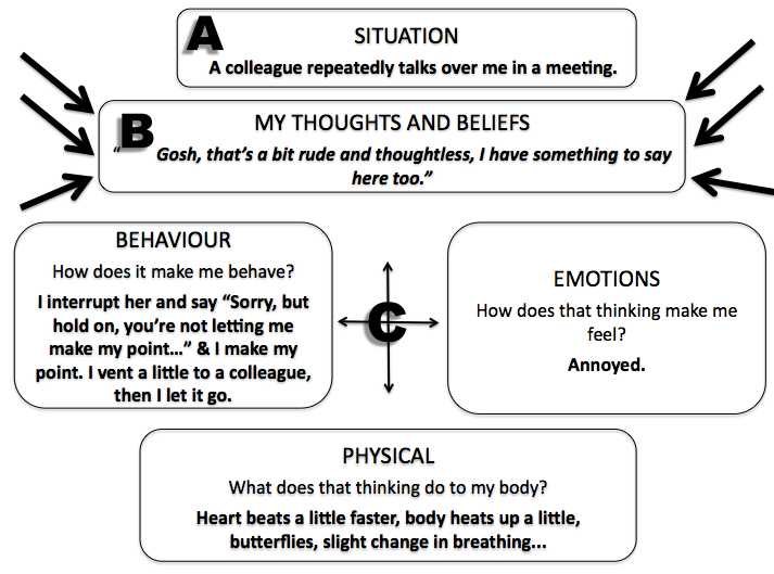 The ABC of CBT thinking feeling and behaving three executive – Cognitive Behavior Therapy Worksheets