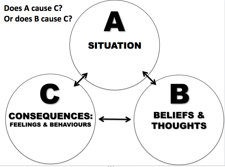 The Abc Of Cbt Thinking Feeling And Behaving Three Executive