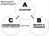 The ABC of CBT – thinking, feeling, and behaving – three executiveexamples…