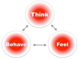 The ABC of CBT – thinking, feeling, and behaving – three executive examples…
