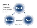 Super Simple CBT models – think/feel/behave